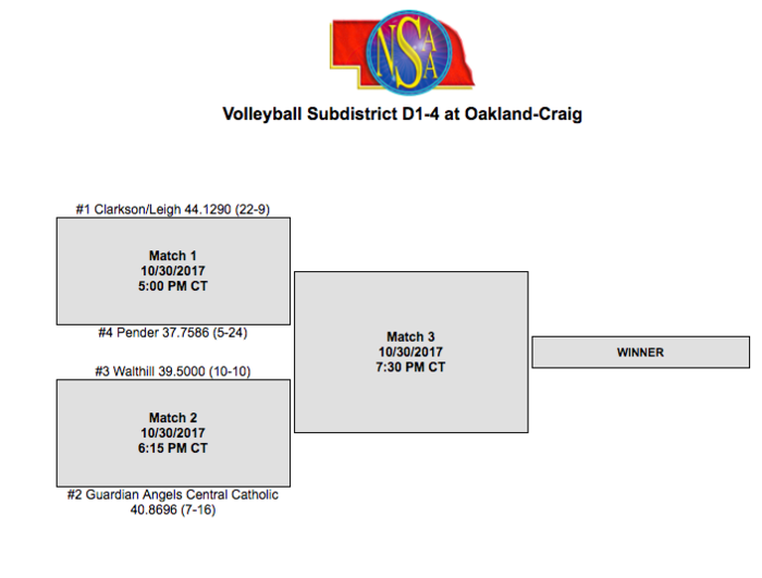 D1-4 Sub-Districts